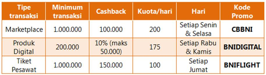 Cashback Ke Tokocash Hingga Rp 150 000 Setiap Senin Jumat Di Tokopedia Promo Kartu Kredit Pilihkartu Com